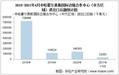 2021年4月中哈霍尔果斯国际边境合作中心(中方区域)进出口总额及进出口差额统计分析