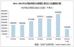 2021年4月杭州综合保税区进出口总额及进出口差额统计分析