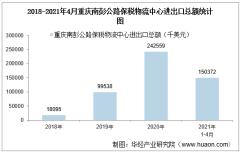 2021年4月重庆南彭公路保税物流中心进出口总额及进出口差额统计分析