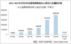 2021年4月长沙金霞保税物流中心进出口总额及进出口差额统计分析