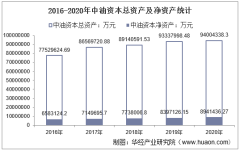 2016-2020年中油资本(000617)总资产、总负债、营业收入、营业成本及净利润统计