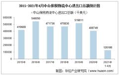 2021年4月中山保税物流中心进出口总额及进出口差额统计分析