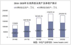 2016-2020年长亮科技(300348)总资产、营业收入、营业成本、净利润及每股收益统计