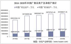 2016-2020年中国广核(003816)总资产、总负债、营业收入、营业成本及净利润统计