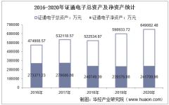 2016-2020年证通电子(002197)总资产、总负债、营业收入、营业成本及净利润统计