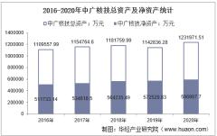 2016-2020年中广核技(000881)总资产、总负债、营业收入、营业成本及净利润统计