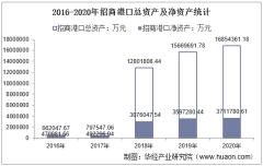 2016-2020年招商港口(001872)总资产、营业收入、营业成本、净利润及每股收益统计