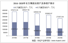 2016-2020年长方集团(300301)总资产、营业收入、营业成本、净利润及每股收益统计