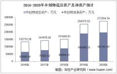 2016-2020年中创物流(603967)总资产、总负债、营业收入、营业成本及净利润统计