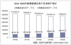 2016-2020年新集能源(601918)总资产、营业收入、营业成本、净利润及每股收益统计