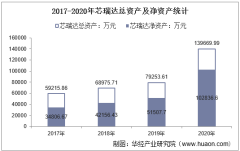2017-2020年芯瑞达(002983)总资产、总负债、营业收入、营业成本及净利润统计
