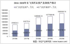 2016-2020年长飞光纤(601869)总资产、营业收入、营业成本、净利润及每股收益统计