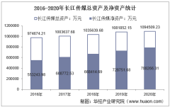 2016-2020年长江传媒(600757)总资产、营业收入、营业成本、净利润及每股收益统计