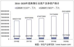 2016-2020年招商银行(600036)总资产、营业收入、营业成本、净利润及每股收益统计