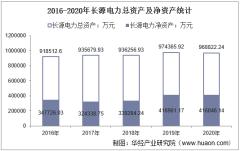 2016-2020年长源电力(000966)总资产、营业收入、营业成本、净利润及每股收益统计