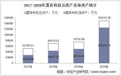 2017-2020年震有科技(688418)总资产、总负债、营业收入、营业成本及净利润统计