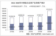 2016-2020年中核钛白(002145)总资产、总负债、营业收入、营业成本及净利润统计