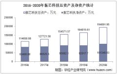 2016-2020年振芯科技(300101)总资产、营业收入、营业成本、净利润及每股收益统计