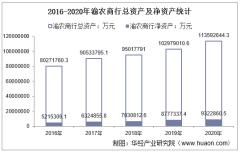 2016-2020年渝农商行(601077)总资产、营业收入、营业成本、净利润及股本结构统计