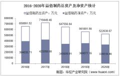 2016-2020年益佰制药(600594)总资产、营业收入、营业成本、净利润及股本结构统计