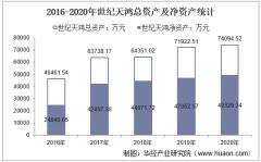 2016-2020年世纪天鸿(300654)总资产、总负债、营业收入、营业成本及净利润统计