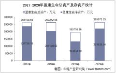 2017-2020年盈康生命(300143)总资产、营业收入、营业成本、净利润及每股收益统计