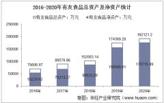 2016-2020年有友食品(603697)总资产、营业收入、营业成本、净利润及股本结构统计