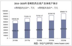 2016-2020年易明医药(002826)总资产、营业收入、营业成本、净利润及股本结构统计