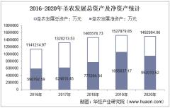 2016-2020年圣农发展(002299)总资产、总负债、营业收入、营业成本及净利润统计