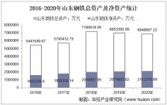 2016-2020年山东钢铁(600022)总资产、总负债、营业收入、营业成本及净利润统计