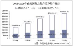 2016-2020年山鹰国际(600567)总资产、营业收入、营业成本、净利润及股本结构统计