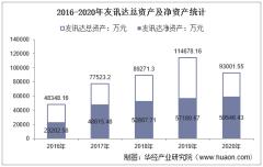 2016-2020年友讯达(300514)总资产、营业收入、营业成本、净利润及股本结构统计