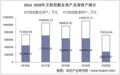 2016-2020年文投控股(600715)总资产、总负债、营业收入、营业成本及净利润统计