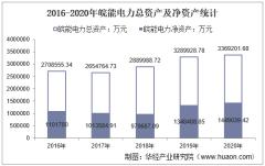 2016-2020年皖能电力(000543)总资产、营业收入、营业成本、净利润及股本结构统计