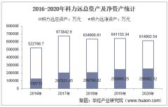 2016-2020年科力远(600478)总资产、总负债、营业收入、营业成本及净利润统计