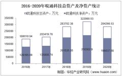 2016-2020年皖通科技(002331)总资产、营业收入、营业成本、净利润及每股收益统计