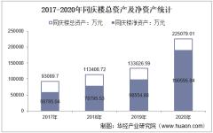 2017-2020年同庆楼(605108)总资产、营业收入、营业成本、净利润及股本结构统计