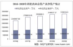 2016-2020年科伦药业(002422)总资产、总负债、营业收入、营业成本及净利润统计