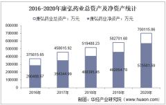 2016-2020年康弘药业(002773)总资产、总负债、营业收入、营业成本及净利润统计