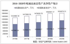 2016-2020年皖通高速(600012)总资产、营业收入、营业成本、净利润及每股收益统计