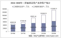 2016-2020年三祥新材(603663)总资产、营业收入、营业成本、净利润及每股收益统计