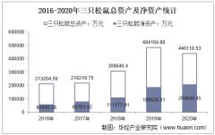 2016-2020年三只松鼠(300783)总资产、营业收入、营业成本、净利润及每股收益统计