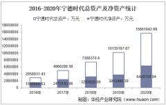 2016-2020年宁德时代(300750)总资产、营业收入、营业成本、净利润及股本结构统计