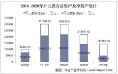 2016-2020年开元教育(300338)总资产、总负债、营业收入、营业成本及净利润统计