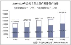 2016-2020年洽洽食品(002557)总资产、营业收入、营业成本、净利润及每股收益统计