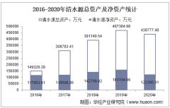 2016-2020年清水源(300437)总资产、营业收入、营业成本、净利润及每股收益统计