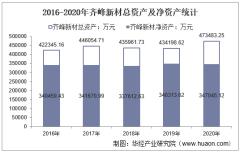 2016-2020年齐峰新材(002521)总资产、营业收入、营业成本、净利润及每股收益统计