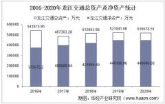 2016-2020年龙江交通(601188)总资产、总负债、营业收入、营业成本及净利润统计