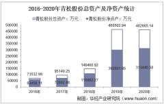 2016-2020年青松股份(300132)总资产、营业收入、营业成本、净利润及每股收益统计