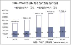 2016-2020年鲁抗医药(600789)总资产、营业收入、营业成本、净利润及股本结构统计